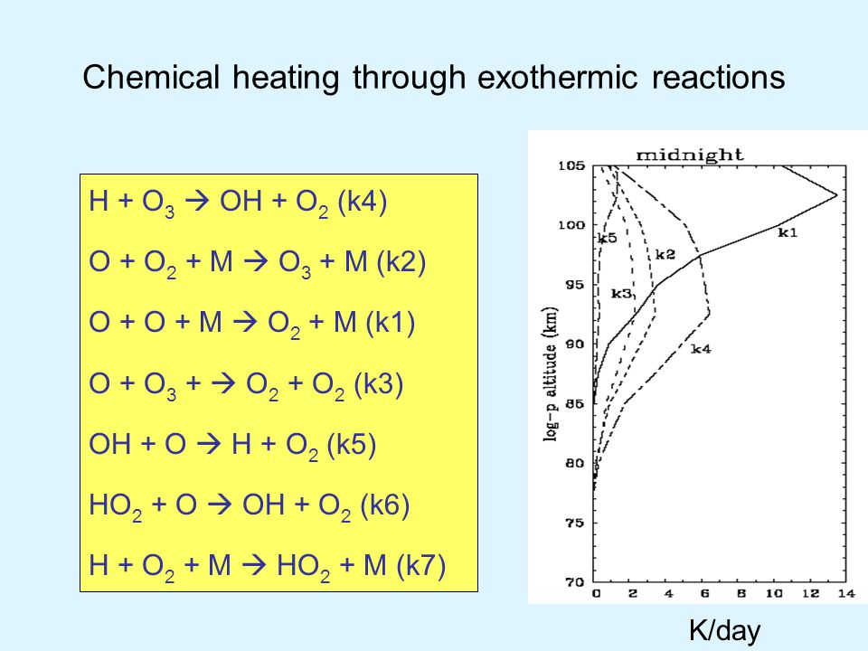 Chemical heating through exothermic reactions H + O 3  OH + O 2 (k4) O + O 2 + M  O 3 + M (k2) O + O + M  O 2 + M (k1) O + O 3 +  O 2 + O 2 (k3) OH + O  H + O 2 (k5) HO 2 + O  OH + O 2 (k6) H + O 2 + M  HO 2 + M (k7) K/day