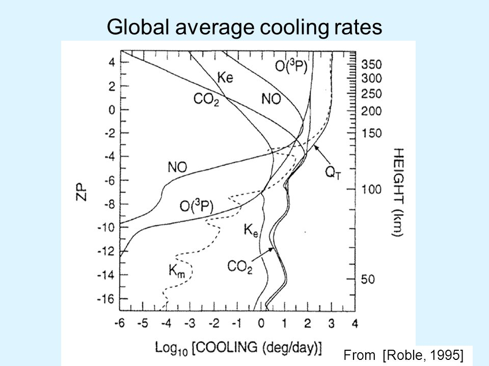 Global average cooling rates From [Roble, 1995]