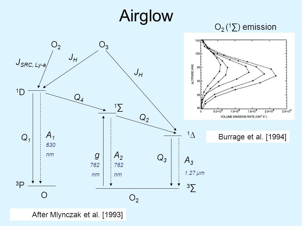 Airglow O2O2 O3O3 O2O2 O Q4Q4 Q2Q2 Q1Q1 Q3Q3 A 1 630 nm A 2 762 nm JHJH J SRC, Ly-a JHJH 3P3P 1D1D 1∑1∑ A 3 1.27 µm 1∆1∆ 3∑3∑ g 762 nm After Mlynczak et al.