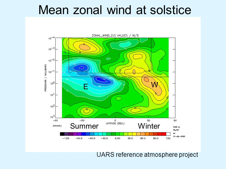 Mean zonal wind at solstice UARS reference atmosphere project E W SummerWinter