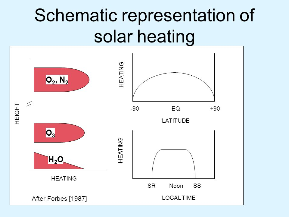 O 2, N 2 O3O3 H2OH2O EQ-90+90 NoonSRSS HEATING LOCAL TIME LATITUDE HEIGHT Schematic representation of solar heating After Forbes [1987]