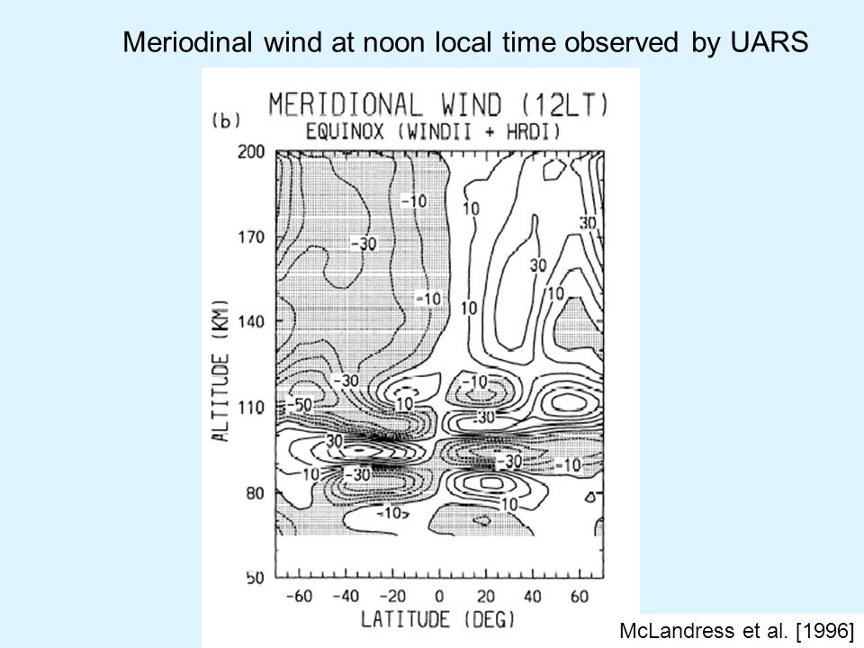 Meriodinal wind at noon local time observed by UARS McLandress et al. [1996]