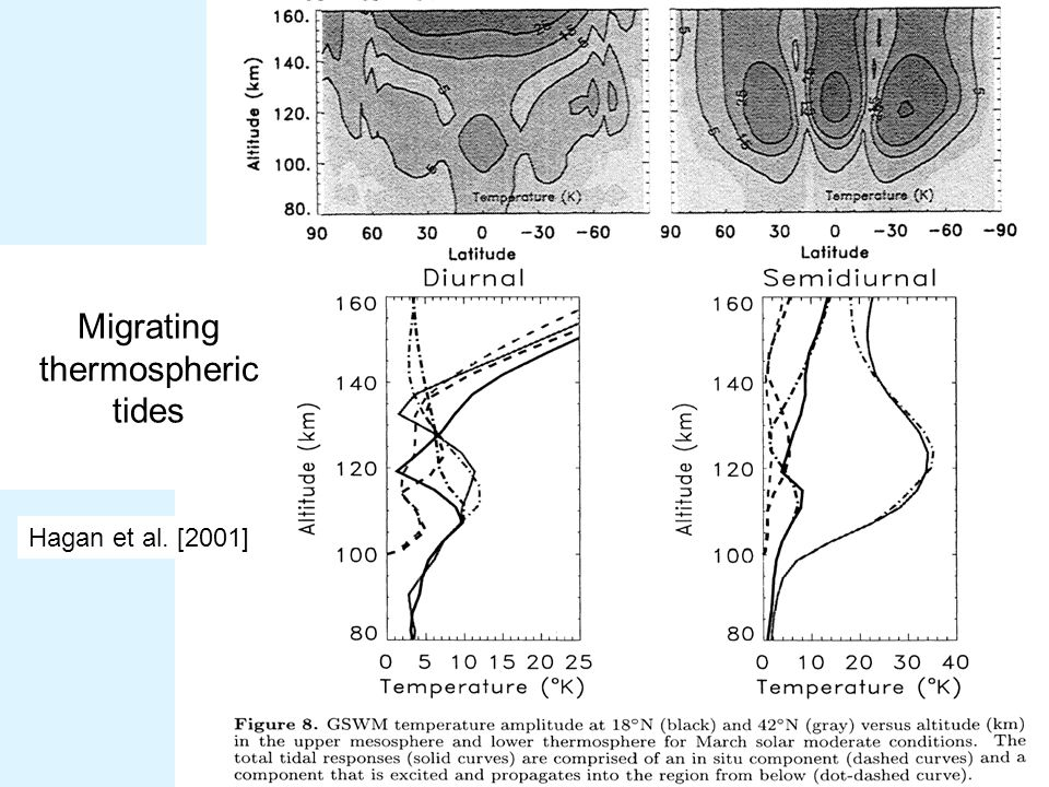 Hagan et al. [2001] Migrating thermospheric tides