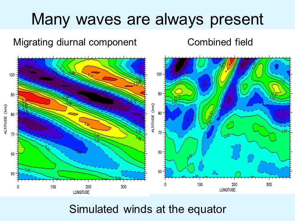 Many waves are always present Simulated winds at the equator Migrating diurnal componentCombined field