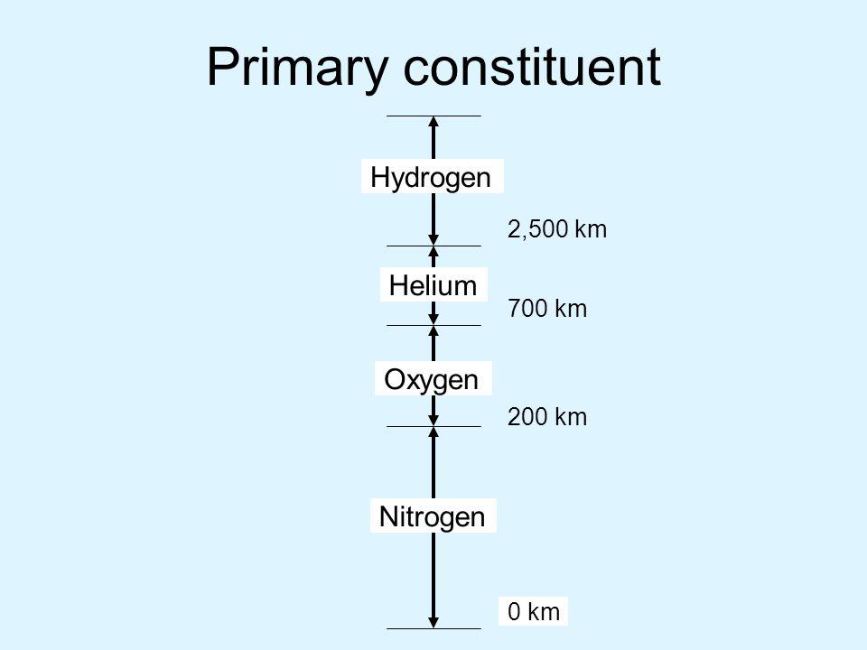 Primary constituent Nitrogen Oxygen Helium Hydrogen 0 km 200 km 700 km 2,500 km