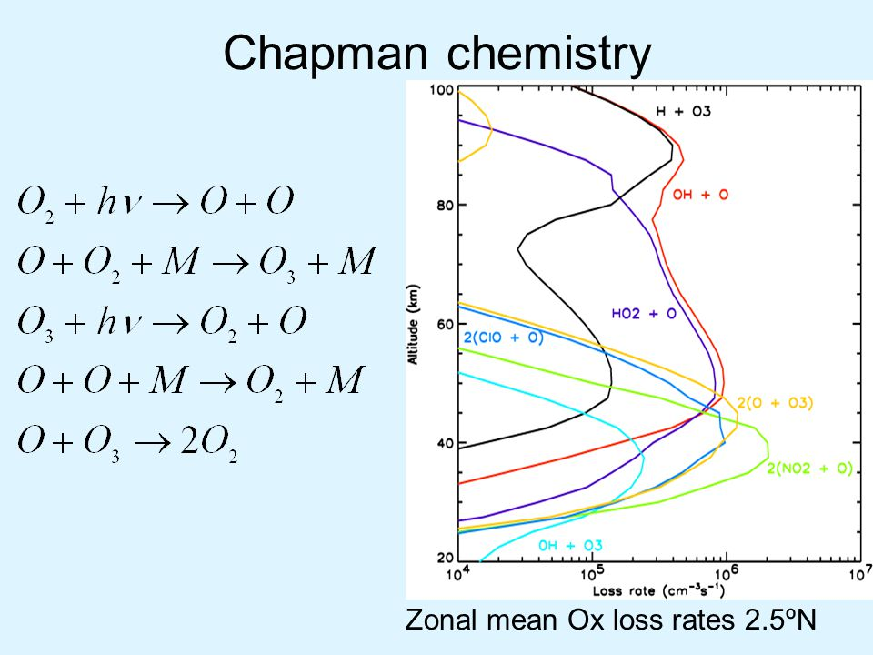 Chapman chemistry Zonal mean Ox loss rates 2.5ºN