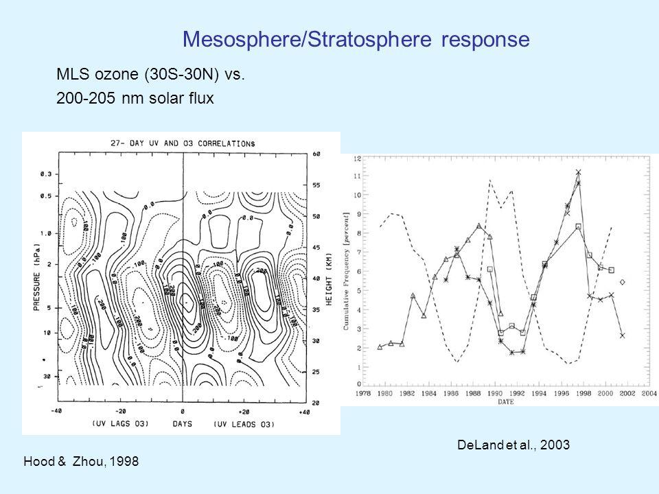 MLS ozone (30S-30N) vs.