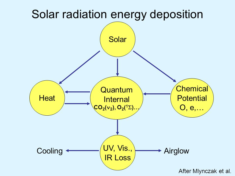 Solar radiation energy deposition Solar Heat Chemical Potential O, e,… Quantum Internal CO 2 ( 2 ), O 2 ( 1  )… UV, Vis., IR Loss AirglowCooling After Mlynczak et al.