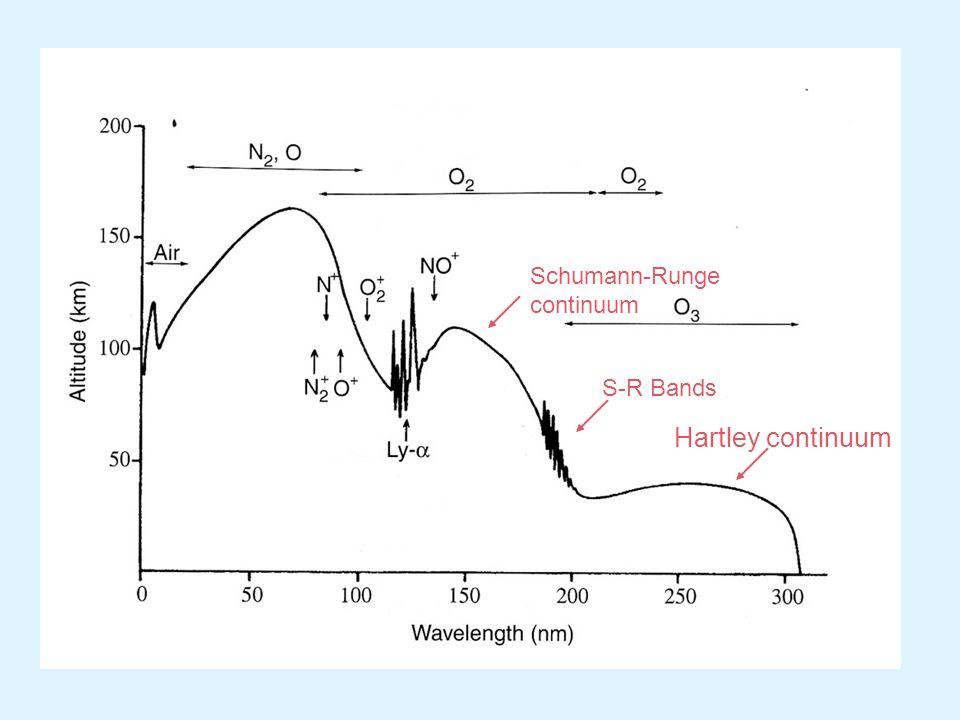 Hartley continuum Schumann-Runge continuum S-R Bands