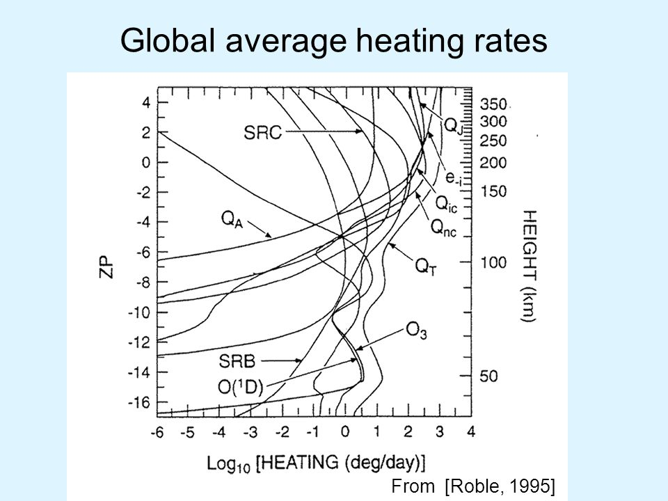 Global average heating rates From [Roble, 1995]