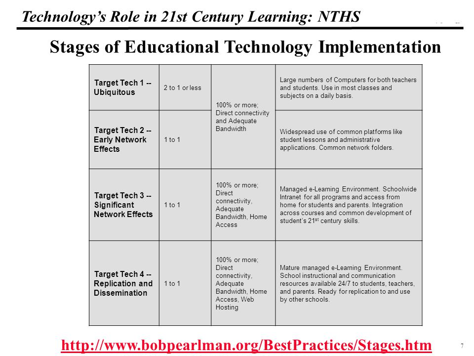 7 108319_Macros Technology's Role in 21st Century Learning: NTHS Target Tech 1 -- Ubiquitous 2 to 1 or less 100% or more; Direct connectivity and Adequate Bandwidth Large numbers of Computers for both teachers and students.