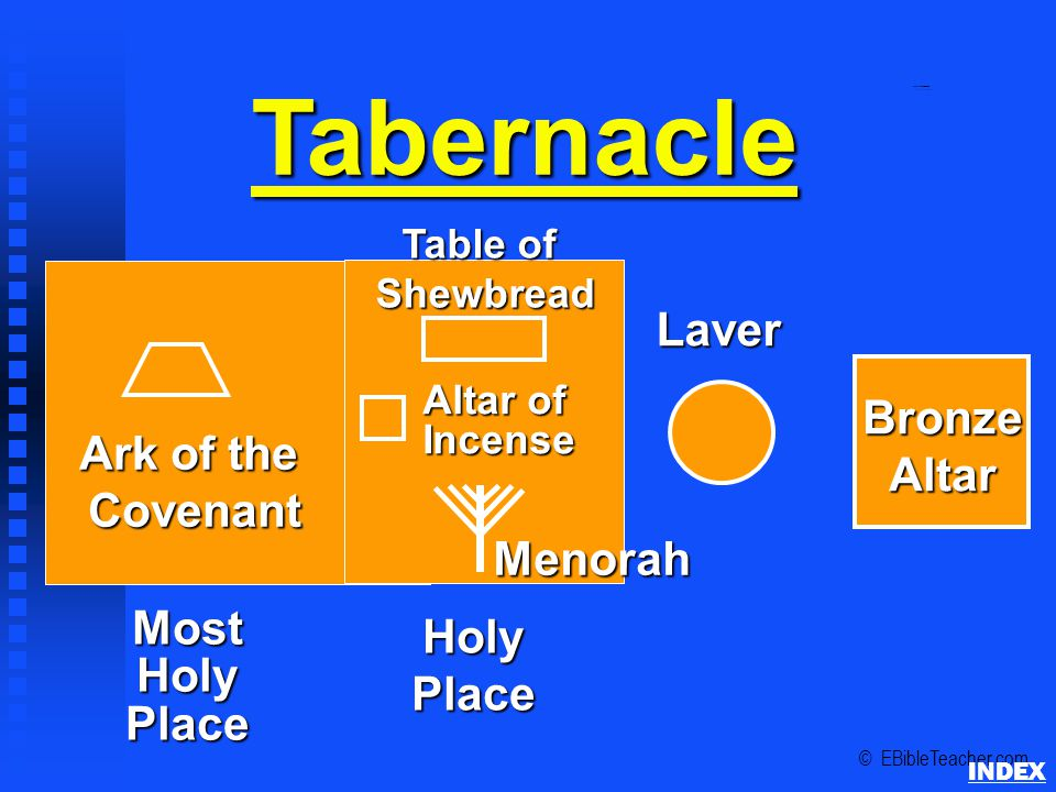 Tabernacle MostHolyPlace HolyPlace Laver BronzeAltar Ark of the Covenant Table of ShewbreadMenorah Altar of Incense © EBibleTeacher.com Tabernacle Sch