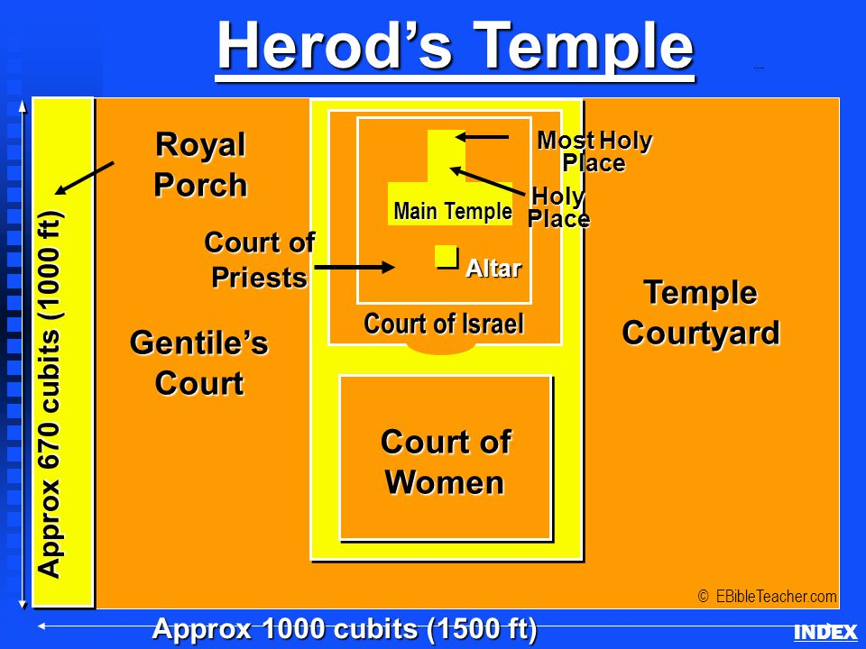 Herod's Temple Approx 1000 cubits (1500 ft) RoyalPorch © EBibleTeacher.com Herod's Temple INDEXAltar HolyPlace Most Holy Place Approx 670 cubits (1000