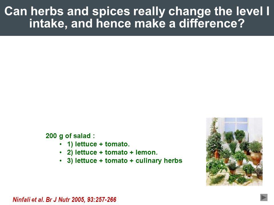 Ninfali et al. Br J Nutr 2005, 93:257-266 200 g of salad : 1) lettuce + tomato.
