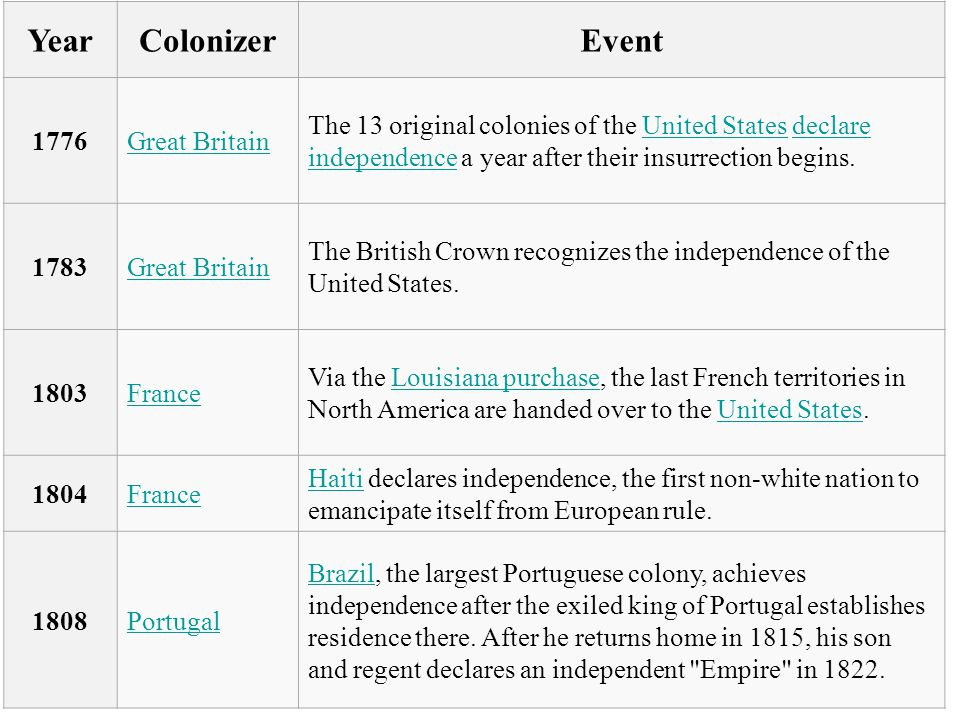 YearColonizerEvent 1776Great Britain The 13 original colonies of the United States declare independence a year after their insurrection begins.United Statesdeclare independence 1783Great Britain The British Crown recognizes the independence of the United States.