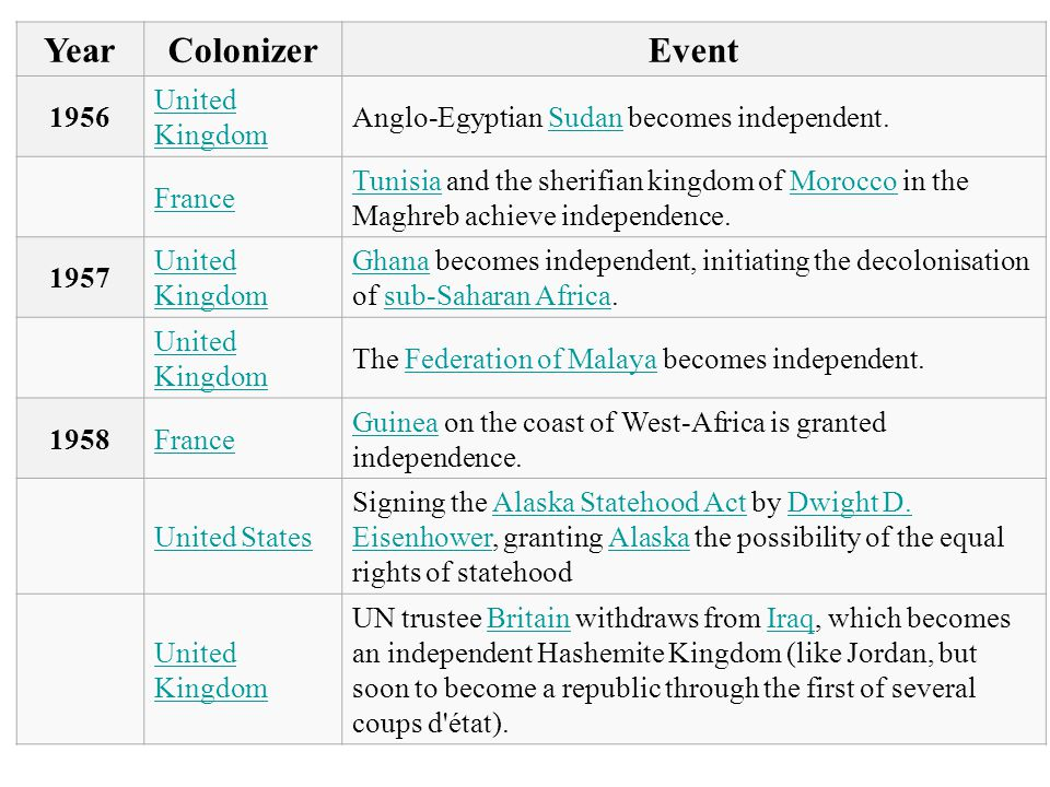 YearColonizerEvent 1956 United Kingdom Anglo-Egyptian Sudan becomes independent.Sudan France TunisiaTunisia and the sherifian kingdom of Morocco in the Maghreb achieve independence.Morocco 1957 United Kingdom GhanaGhana becomes independent, initiating the decolonisation of sub-Saharan Africa.sub-Saharan Africa United Kingdom The Federation of Malaya becomes independent.Federation of Malaya 1958France GuineaGuinea on the coast of West-Africa is granted independence.
