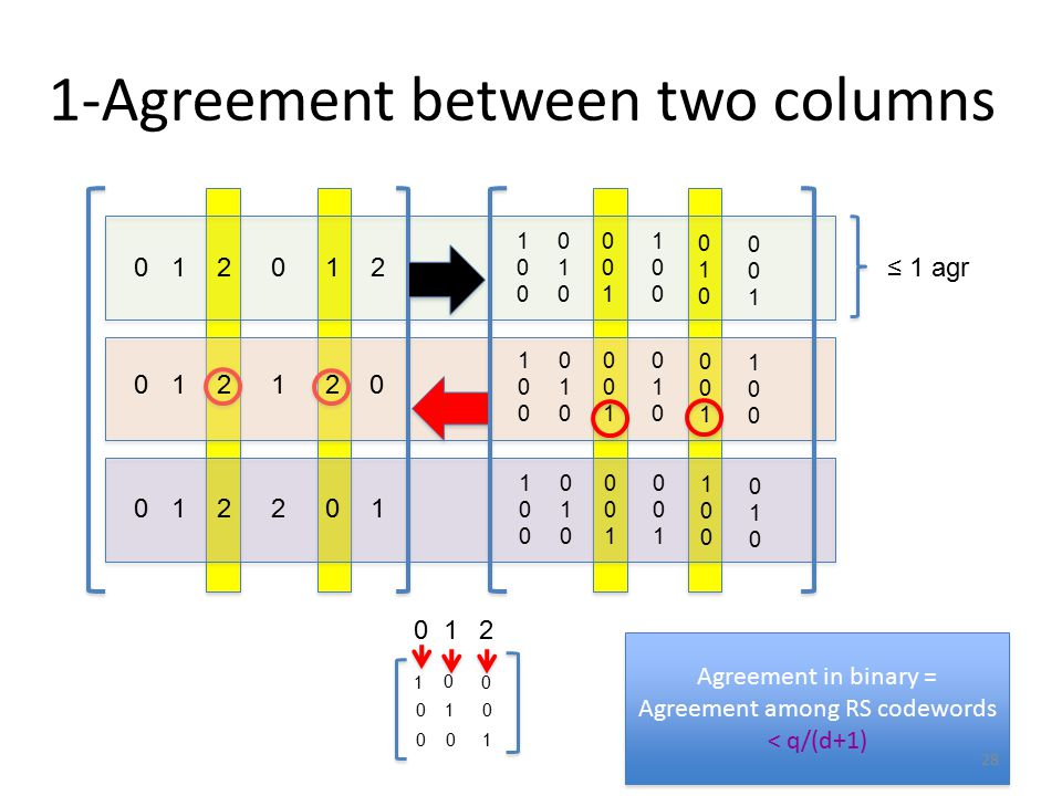 1-Agreement between two columns 0 0 0 1 1 1 2 2 2 0 1 2 1 2 0 2 0 1 1 0 0 0 0 1 0 1 0 0 1 2 100100 100100 100100 010010 010010 010010 001001 001001 001001 100100 010010 001001 010010 001001 100100 001001 100100 010010 ≤ 1 agr Agreement in binary = Agreement among RS codewords < q/(d+1) Agreement in binary = Agreement among RS codewords < q/(d+1) 28