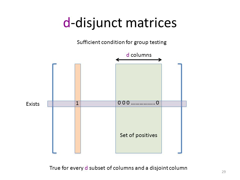 d-disjunct matrices Sufficient condition for group testing d columns 1 0 0 0 ……………..