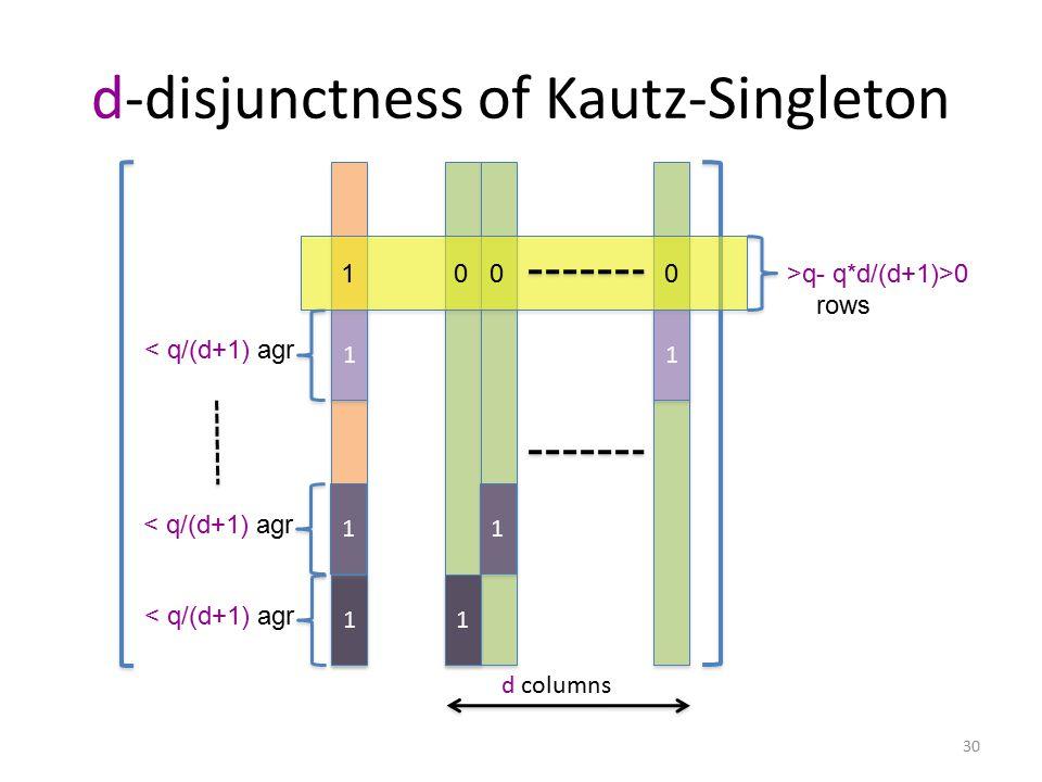 d-disjunctness of Kautz-Singleton d columns < q/(d+1) agr 1 1 1 1 1 1 1 1 1 1 1 1 1>q- q*d/(d+1)>0 rows 000 30