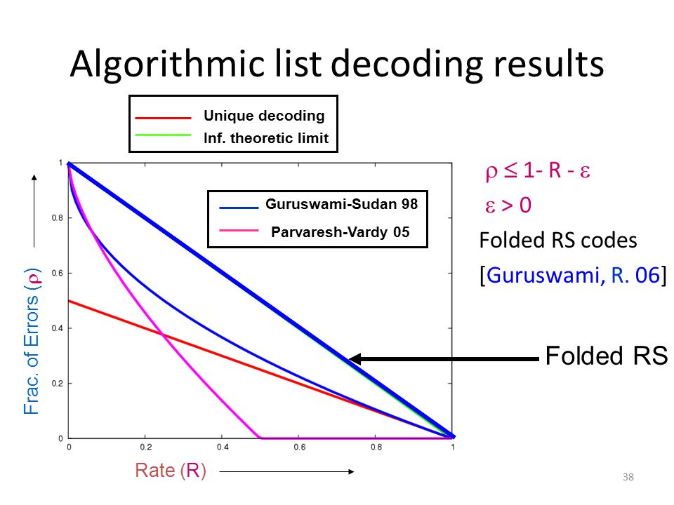 Algorithmic list decoding results  1- R -   > 0 Folded RS codes [Guruswami, R.