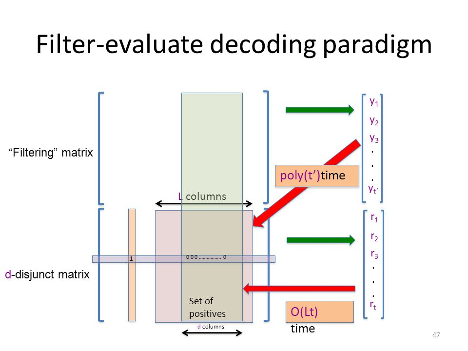 L columns Filter-evaluate decoding paradigm d columns 1 0 0 0 ……………..