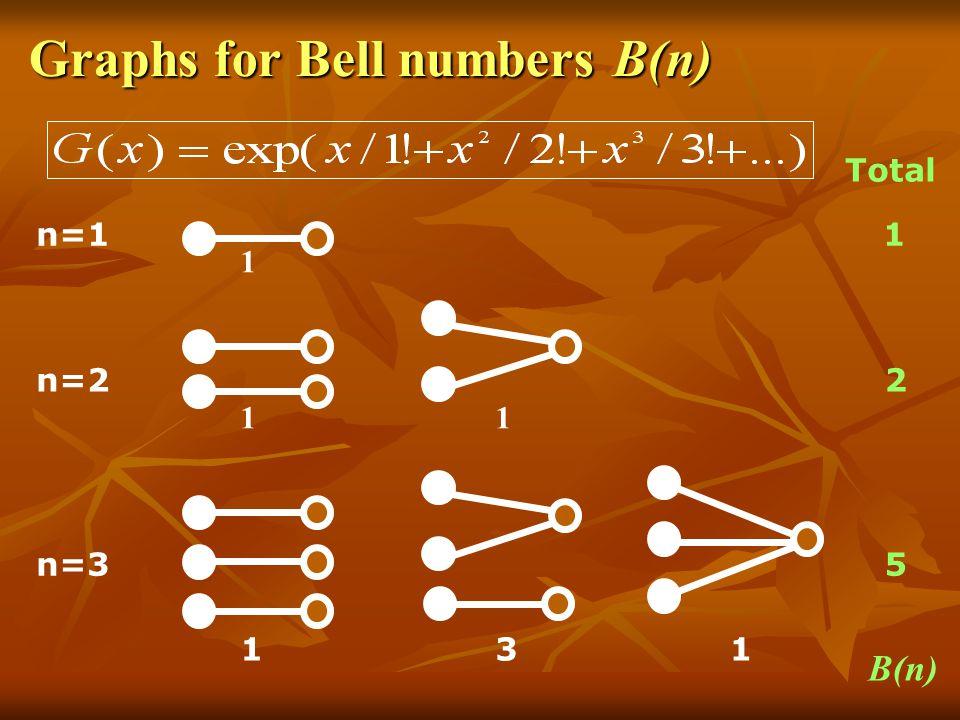 Graphs for Bell numbers B(n) n=1 n=2 1 1 n=3 3 1 Total 1 2 5 B(n) 1 1