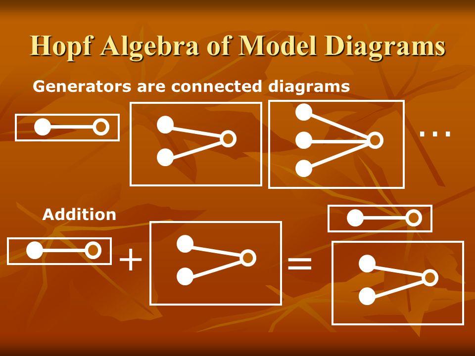 Hopf Algebra of Model Diagrams Generators are connected diagrams... Addition + =
