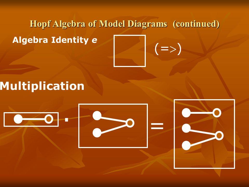 Hopf Algebra of Model Diagrams (continued) Multiplication = Algebra Identity e (=  ).