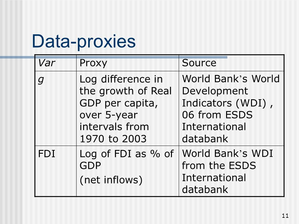 11 Data-proxies VarProxySource gLog difference in the growth of Real GDP per capita, over 5-year intervals from 1970 to 2003 World Bank ' s World Development Indicators (WDI), 06 from ESDS International databank FDILog of FDI as % of GDP (net inflows) World Bank ' s WDI from the ESDS International databank