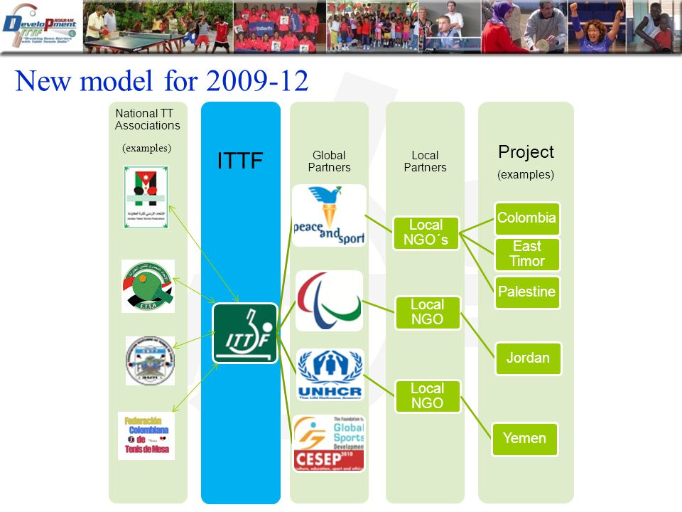 New model for 2009-12 Project (examples) Local Partners Global Partners ITTF National TT Associations Local NGO´s Colombia East Timor Palestine Local NGO Jordan Local NGO Yemen (examples)