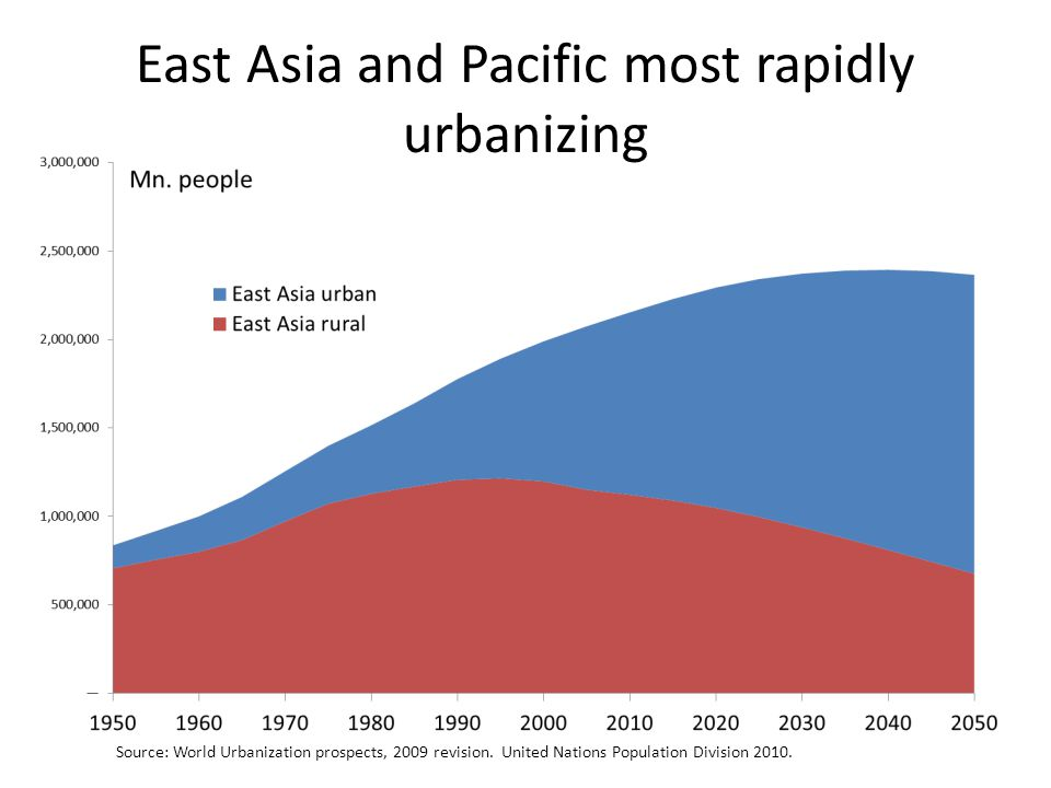 East Asia and Pacific most rapidly urbanizing Source: World Urbanization prospects, 2009 revision.