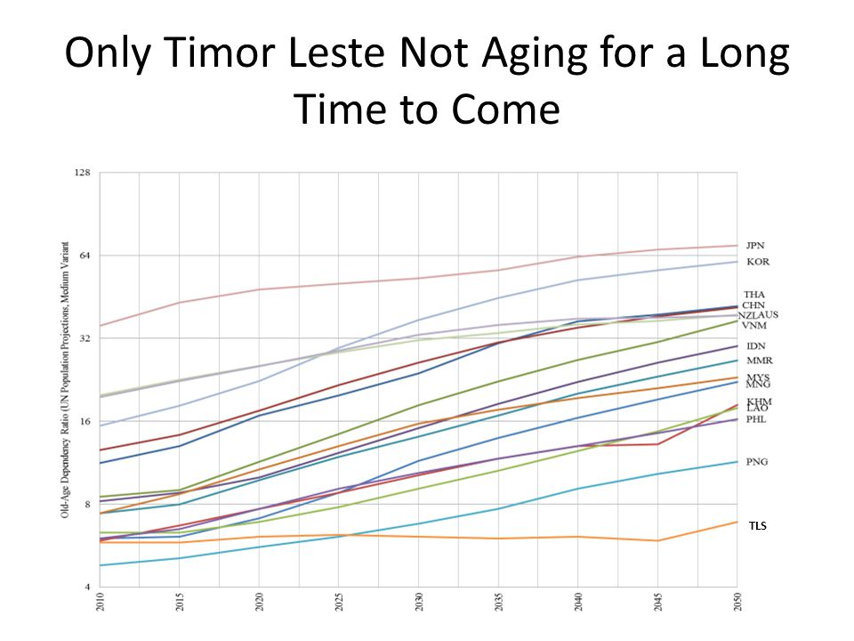 Only Timor Leste Not Aging for a Long Time to Come TLS
