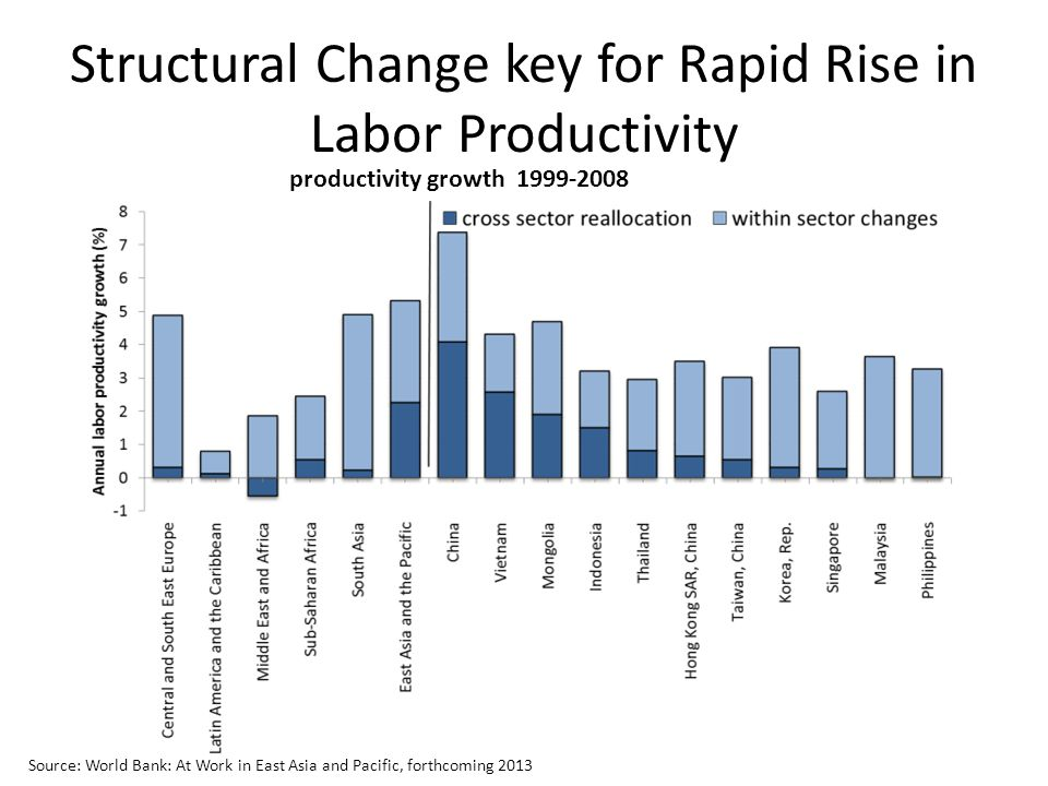 Structural Change key for Rapid Rise in Labor Productivity productivity growth 1999-2008 Source: World Bank: At Work in East Asia and Pacific, forthcoming 2013