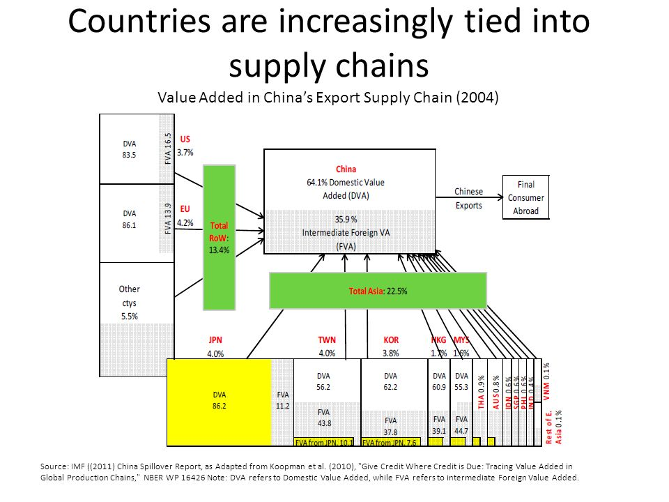 Countries are increasingly tied into supply chains Source: IMF ((2011) China Spillover Report, as Adapted from Koopman et al.