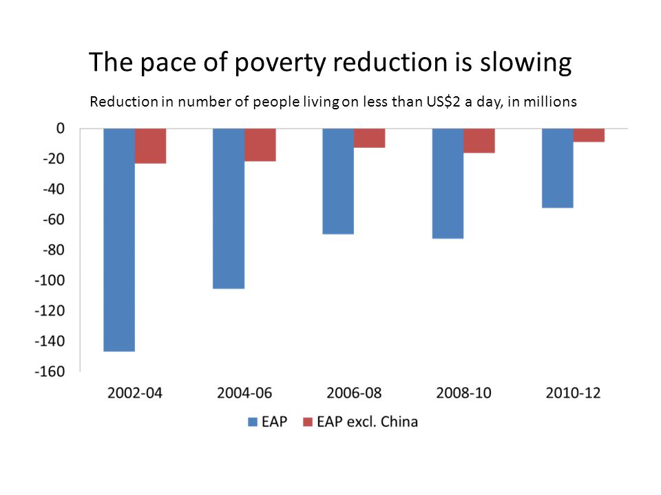 The pace of poverty reduction is slowing Reduction in number of people living on less than US$2 a day, in millions