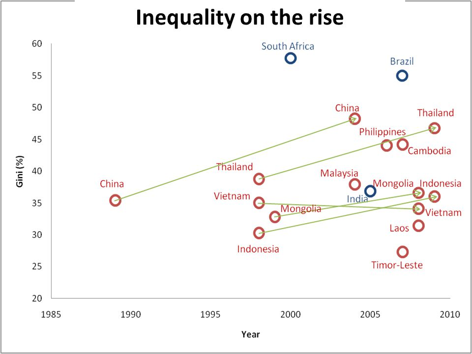 Inequality on the rise