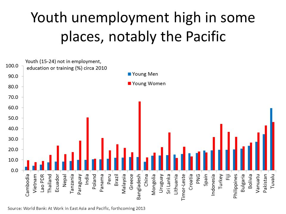 Youth unemployment high in some places, notably the Pacific Source: World Bank: At Work in East Asia and Pacific, forthcoming 2013