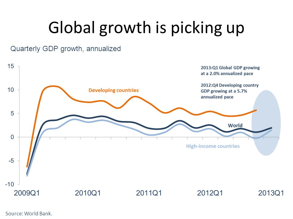 Quarterly GDP growth, annualized Source: World Bank. Global growth is picking up