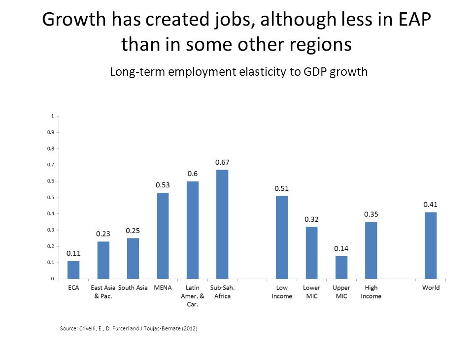 Growth has created jobs, although less in EAP than in some other regions Long-term employment elasticity to GDP growth Source: Crivelli, E., D.