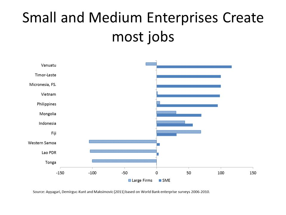 Small and Medium Enterprises Create most jobs