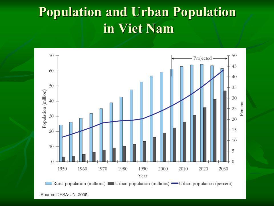 Population and Urban Population in Viet Nam