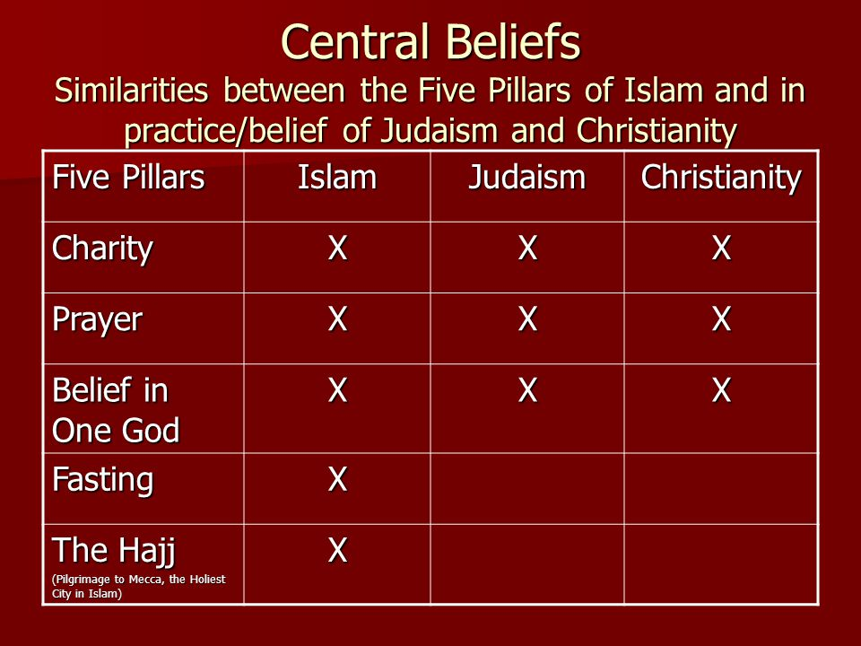 Central Beliefs Similarities between the Five Pillars of Islam and in practice/belief of Judaism and Christianity Five Pillars IslamJudaismChristianity CharityXXX PrayerXXX Belief in One God XXX FastingX The Hajj (Pilgrimage to Mecca, the Holiest City in Islam) X