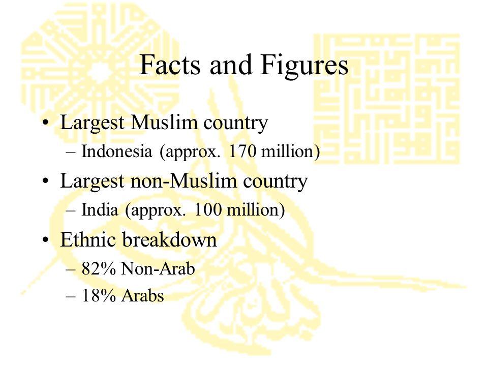 Muslim Population India/Pakistan/Bangladesh250-300 Million Africa200 Million Arab countries180 Million Southeast Asia170 Million Iran50 Million Central Asia50 Million China50 Million Europe 20 Million North America6 Million South America3 Million Australia1 Million Worldwideover 1 Billion