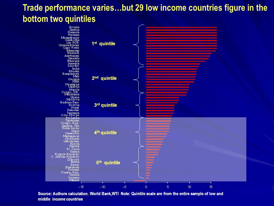 Trade performance varies…but 29 low income countries figure in the bottom two quintiles Source: Authors calculation.