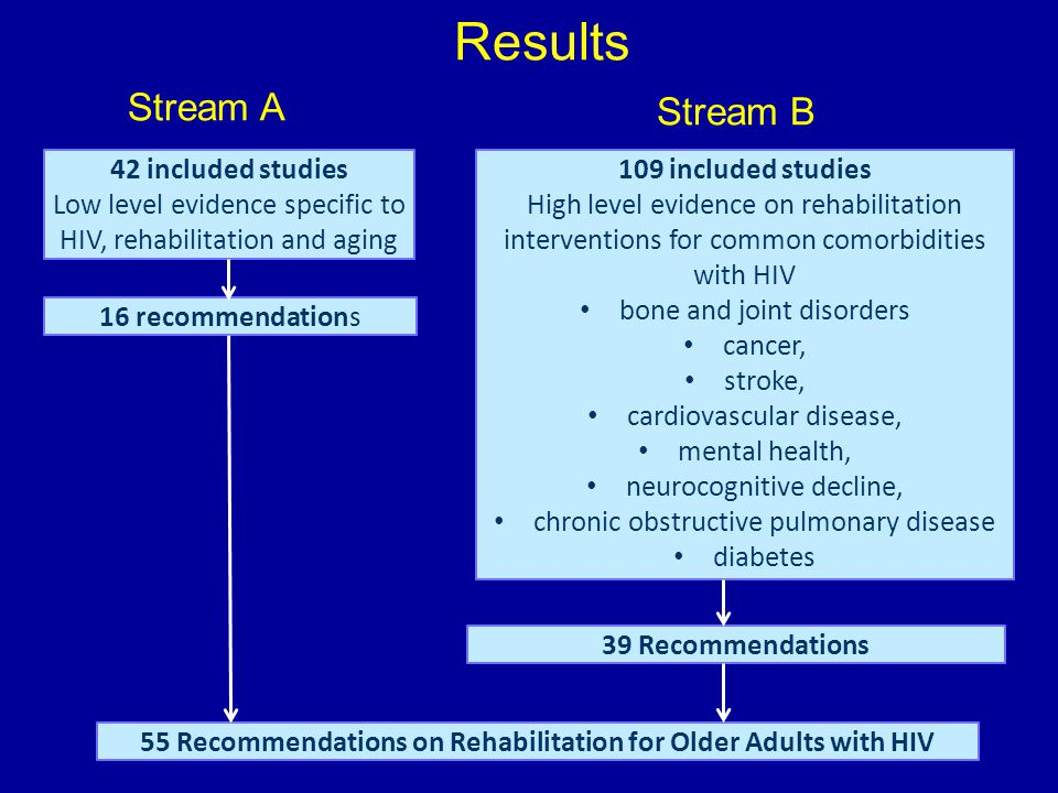 Results 42 included studies Low level evidence specific to HIV, rehabilitation and aging 109 included studies High level evidence on rehabilitation interventions for common comorbidities with HIV bone and joint disorders cancer, stroke, cardiovascular disease, mental health, neurocognitive decline, chronic obstructive pulmonary disease diabetes 16 recommendations 39 Recommendations Stream A Stream B 55 Recommendations on Rehabilitation for Older Adults with HIV