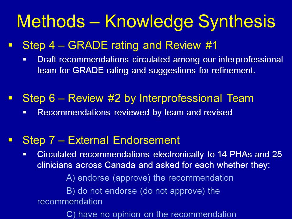 Methods – Knowledge Synthesis  Step 4 – GRADE rating and Review #1  Draft recommendations circulated among our interprofessional team for GRADE rati