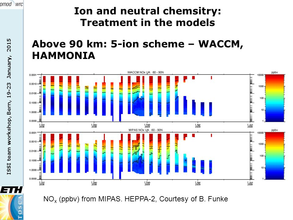 ISSI team workshop, Bern, 19-23 January, 2015 Ion and neutral chemsitry: Treatment in the models Above 90 km: 5-ion scheme – WACCM, HAMMONIA NO x (ppbv) from MIPAS.