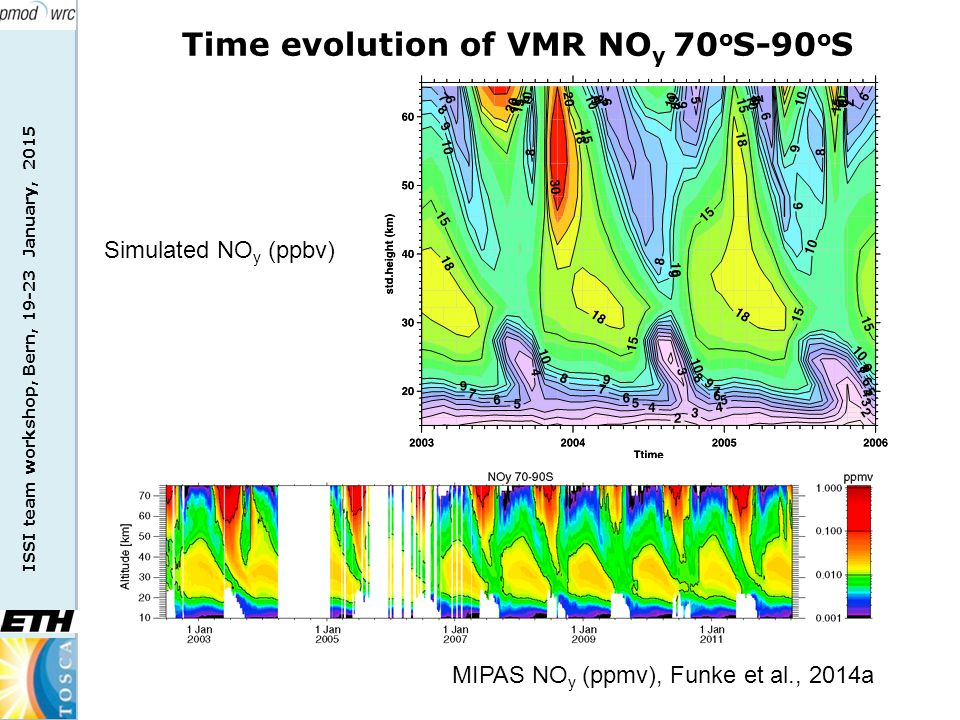 ISSI team workshop, Bern, 19-23 January, 2015 Time evolution of VMR NO y 70 o S-90 o S Simulated NO y (ppbv) MIPAS NO y (ppmv), Funke et al., 2014a