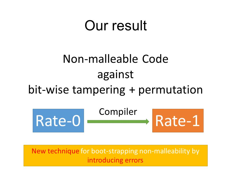 Our result Non-malleable Code against bit-wise tampering + permutation Rate-0Rate-1 Compiler New technique for boot-strapping non-malleability by introducing errors