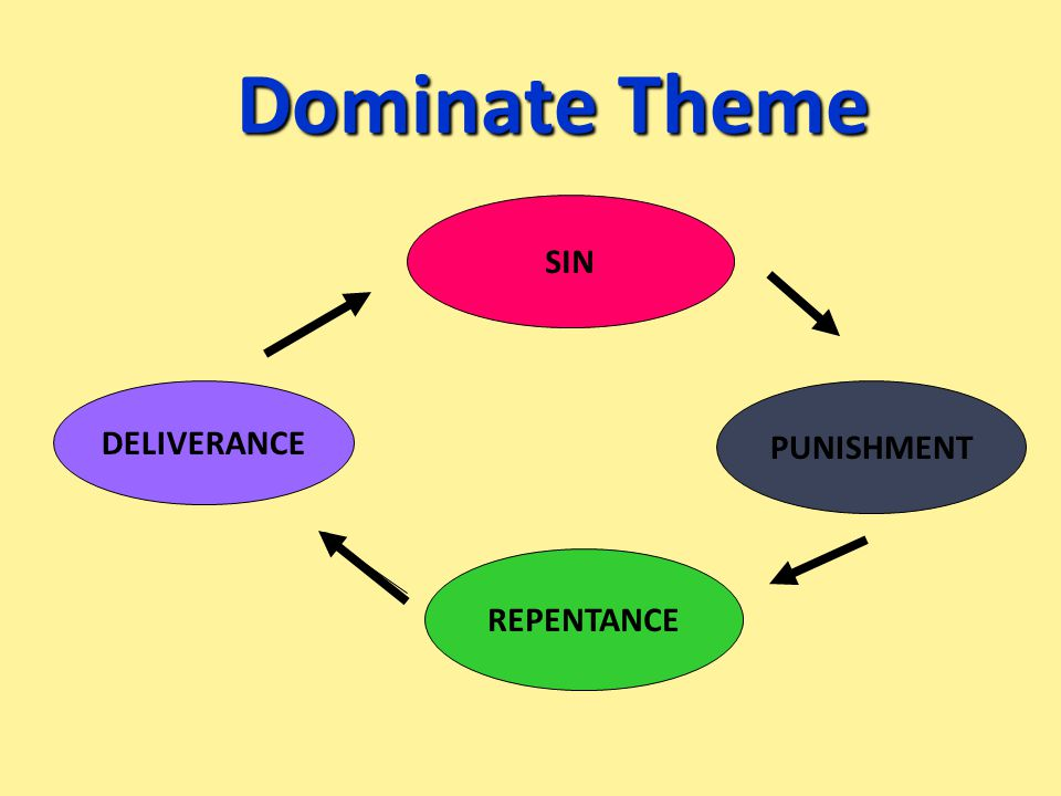 Dominate Theme SIN DELIVERANCE REPENTANCE PUNISHMENT
